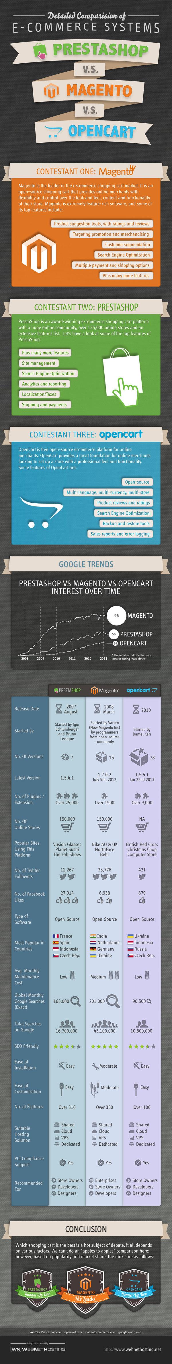 prestashop-vs-magento-vs-opencart-infographic